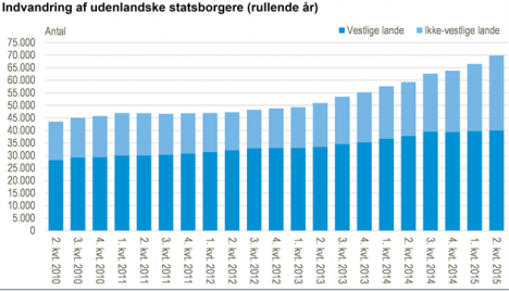 Immigration trends since 2010. Light blue shows non-Western immigrants, dark blue shows immigrants from Western nations. Graph: Statistics Denmark