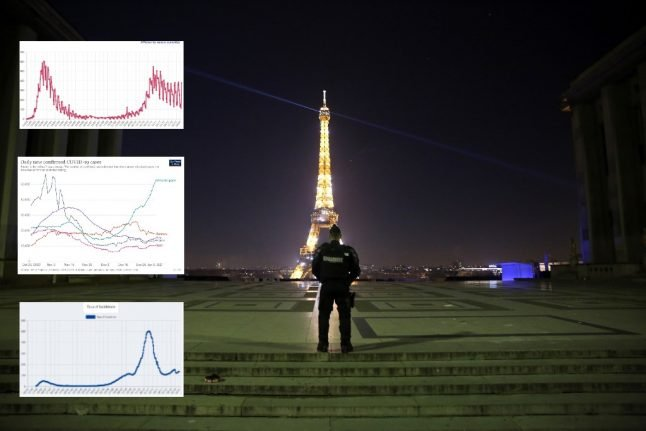 The graphs and numbers that explain the latest Covid-19 situation in France